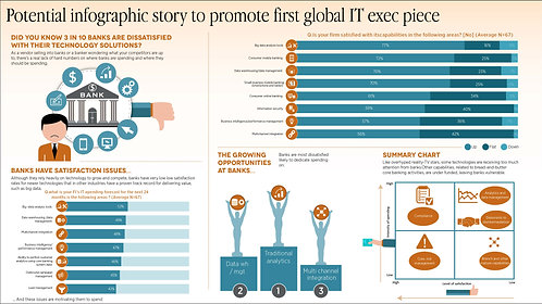 Potential infographic story to promote first global IT exec piece Infographic