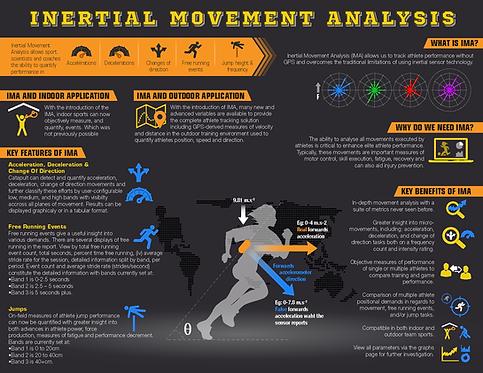 Inertial Movement Analysis Infographic