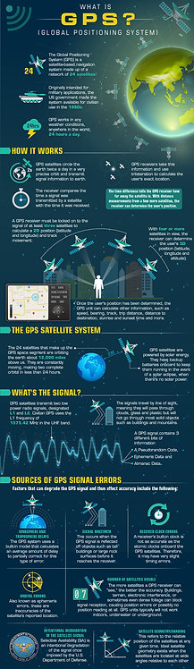 What is Gps (Global Position System) Infographic