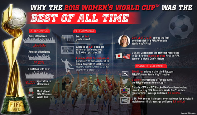 Why The 2015 Women's World Cup Was the Best of All Time Brochure