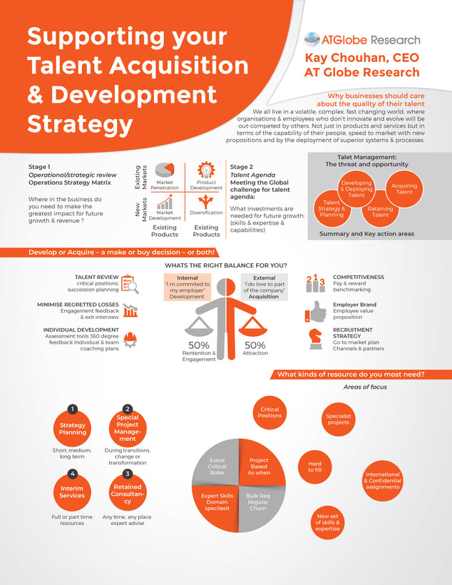 Supporting Talent Acquisition & Development strategy