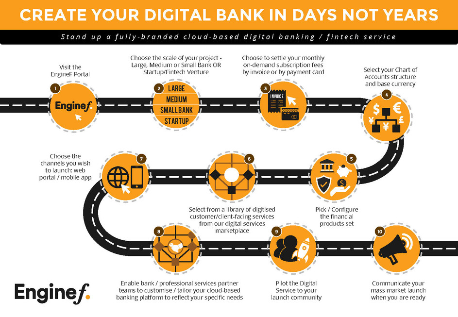 Create your Digital Bank in Days not years
