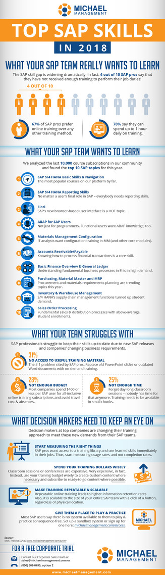 Top SAP Skills in 2015