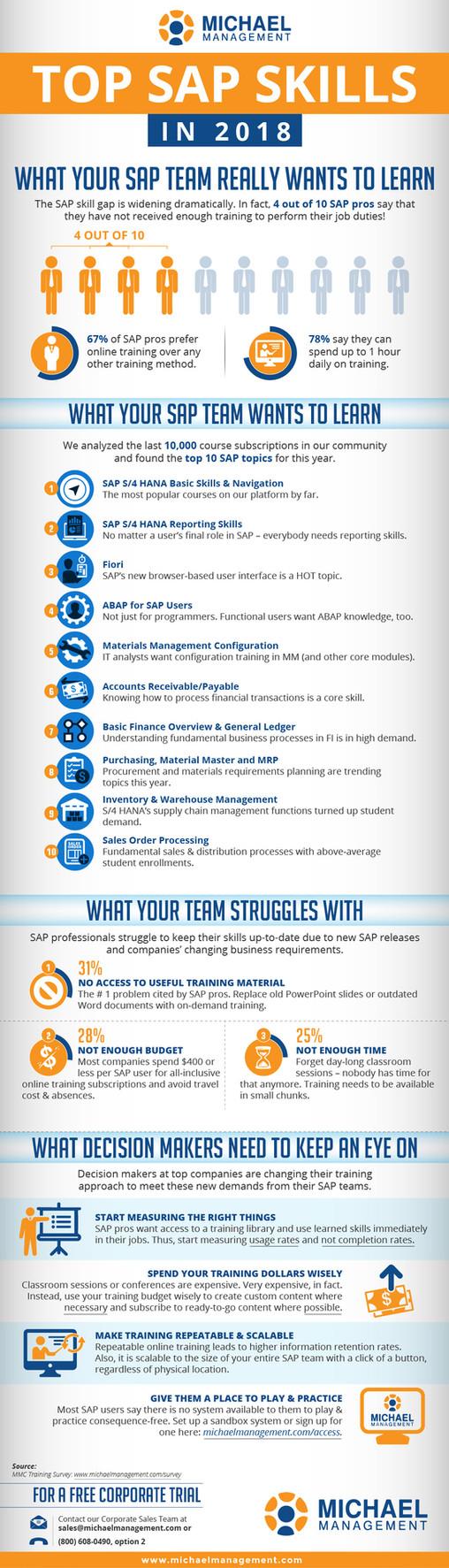 Top SAP Skills in 2015