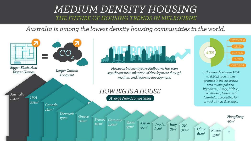 Medium Density Housing Brochures