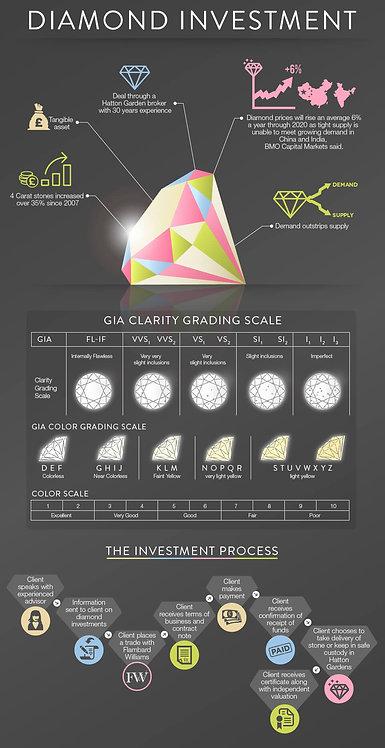 Diamond Investment Infographic