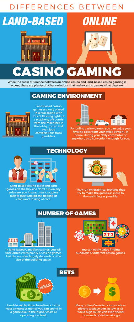 Differences Between Land Based vs. Online Casino Gaming