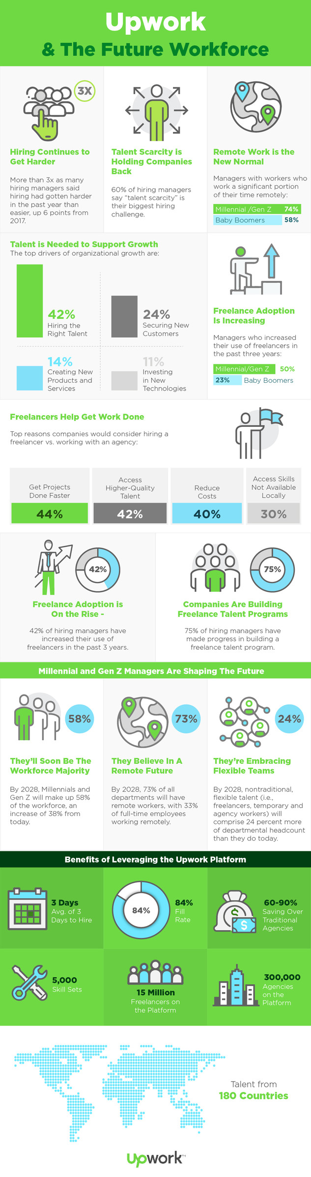 Upwork & The Future Workforce