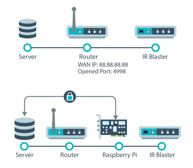 Network Diagram-Port Forwarding vs. Eddy