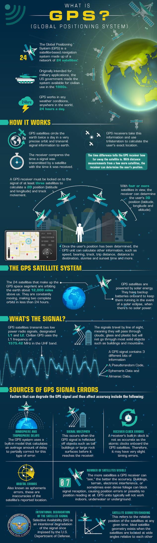 What is GPS Brochure