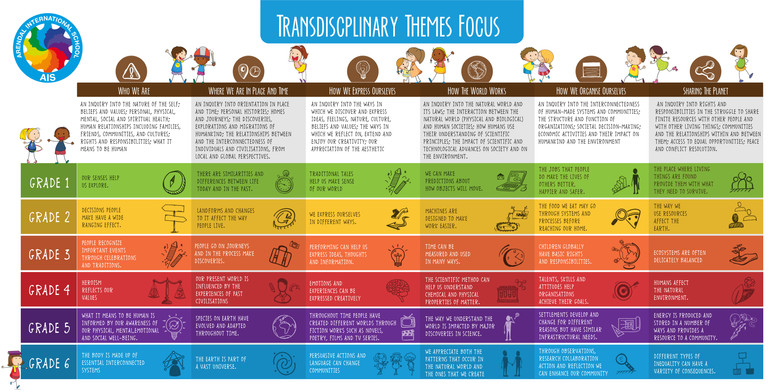 Transdiscplinary Themes Focus