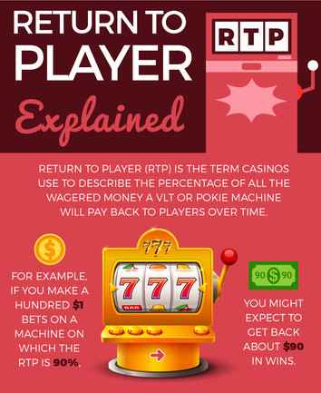 Return to Player Explained