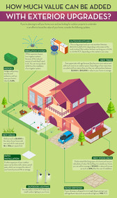 How Much Value Can Be Exterior Upgrades
