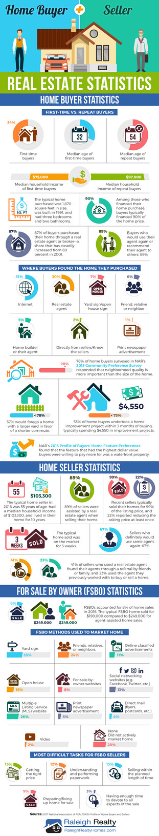 Home Buyer + Seller Real Estate Statistics