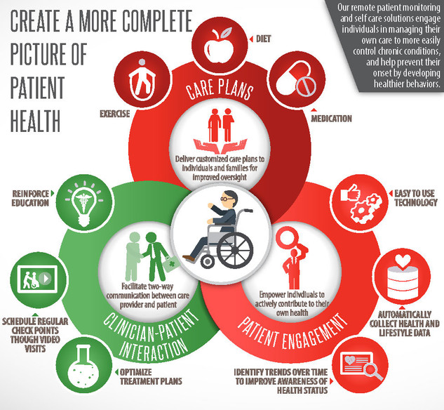 Create A More Complete Picture of Patient Health Brochure
