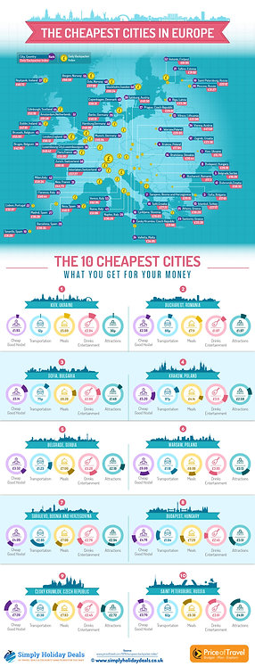 The Cheapest Cities in Europe Infographic