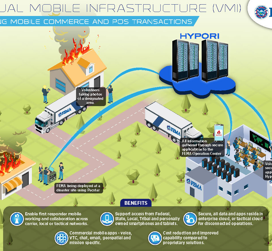 Virtual Mobile Infrastructure (VMI) Securing mobile commerce and pos transactions Brochure