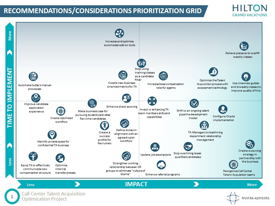 Recommendations Considerations Prioritization Grid
