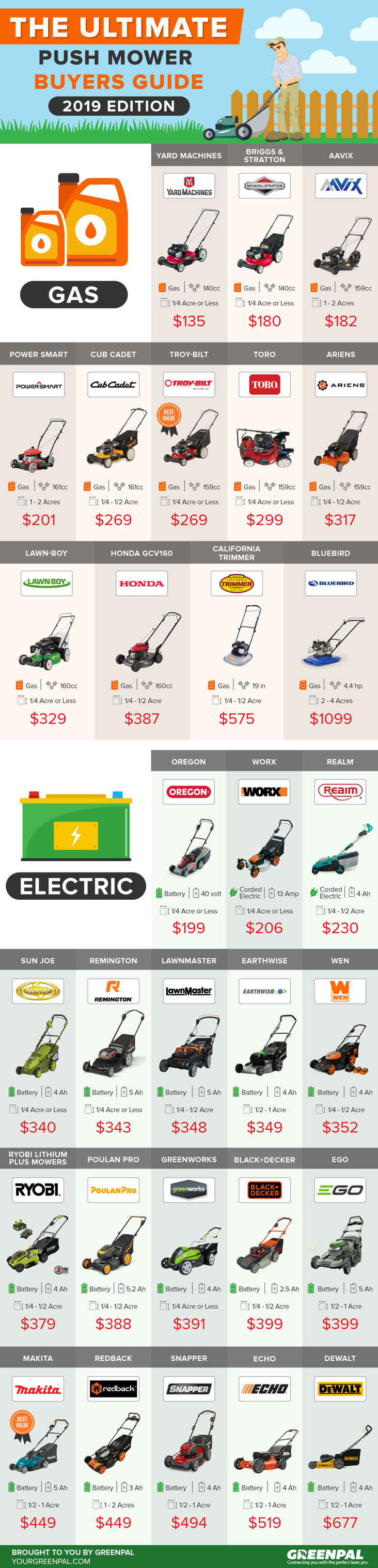 The Ultimate 2019 Push Mower Buyers Guide