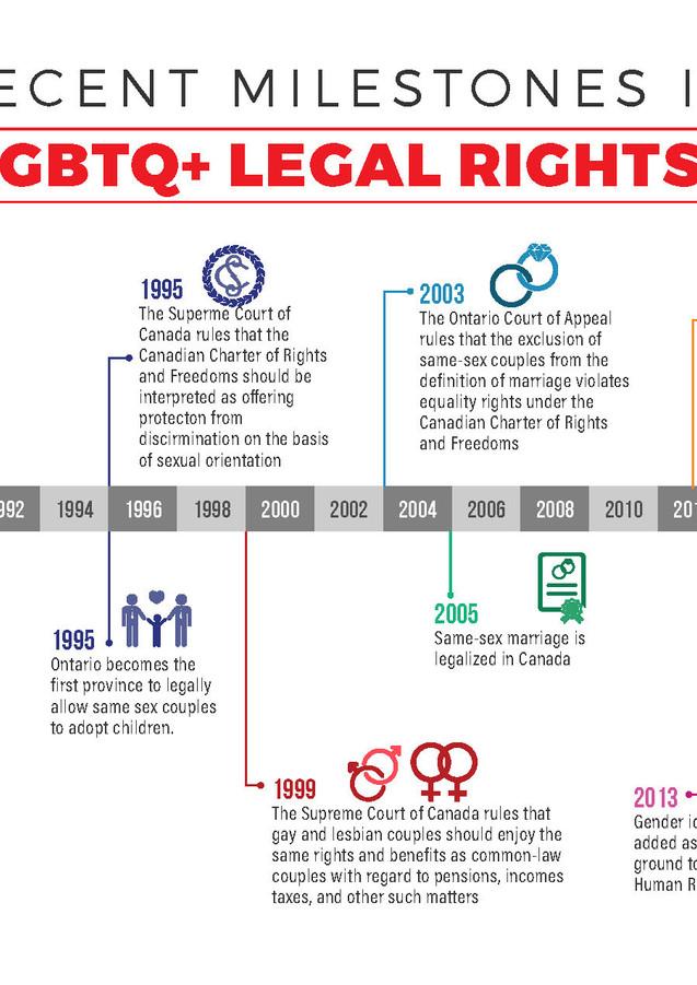 LGBTQ + LEGAL RIGHTS
