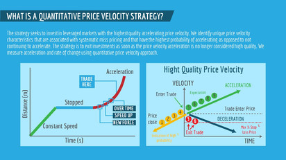 Quantitative Price Velocity Strategy (4)