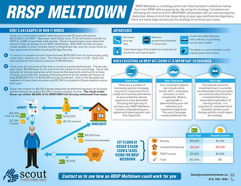 RRSP Meltdown Infographic
