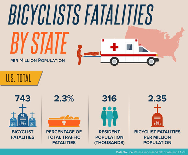 Bicyclists Fatalities by State Per Million Population