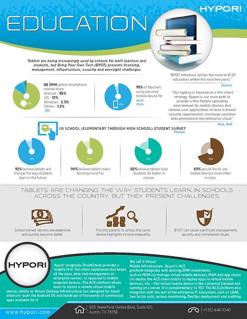 Education Hypori Infographic