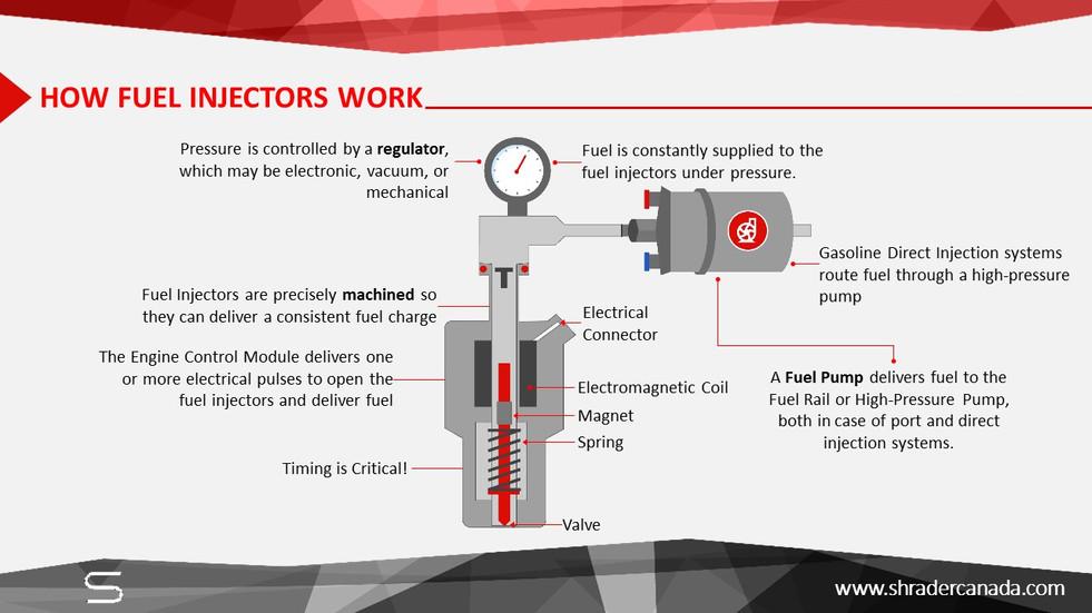 Gasoline Fuel Injectors (3).JPG