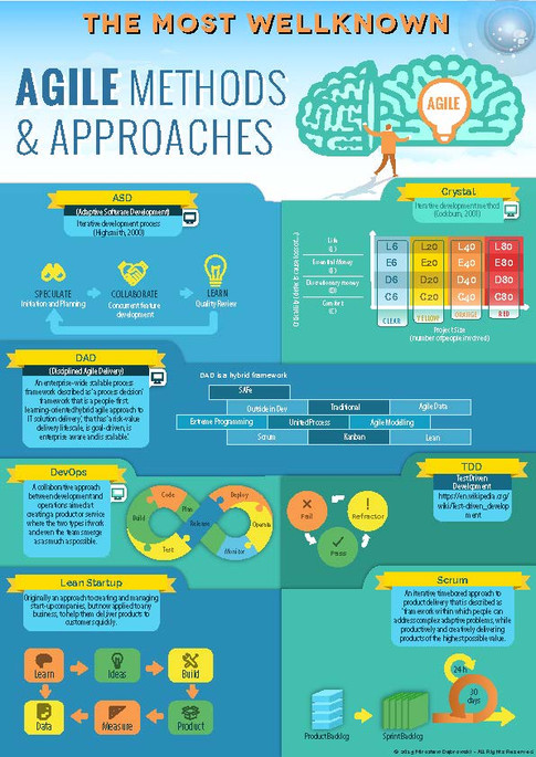 The Most Wellknown Agile Methods and Approaches
