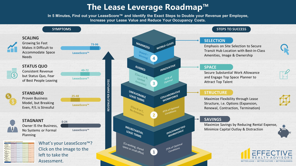 The Lease Leverage Roadmap