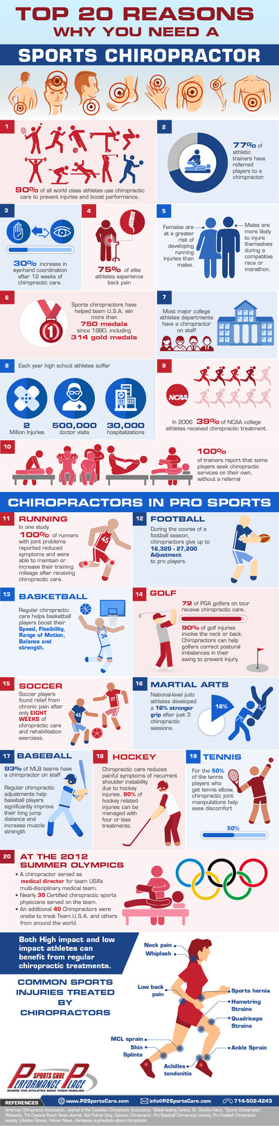 Top 20 Reasons Why You Need a Sports Chiropractor