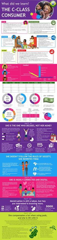 C-Class Consumer Profile in Brazil Infographic