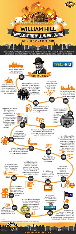 William Hill, Founder of the William Hill Empire Infographic