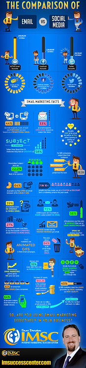 The Comparison Of Email Vs Social Media Infographics
