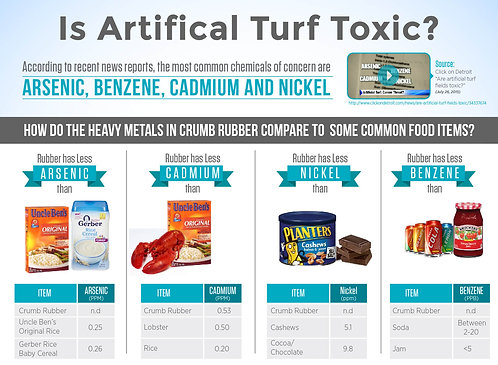 Artificial Turf Toxic Infographic