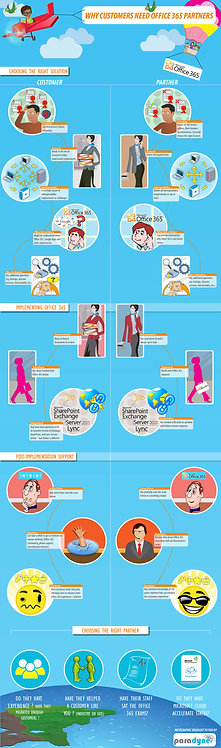 Why customers need Office 365 Partners Infographic
