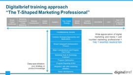 Digital Marketing & Media Essentials (7)
