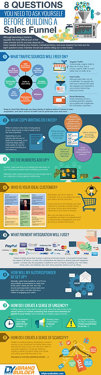 8 Questions You Need to Ask Yourself Before Building a Sale Funnel Infographic