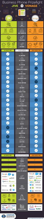 Business Phone Prizefight Jive vs Vonage