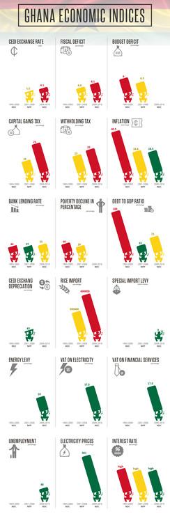 Ghana Economic Indices