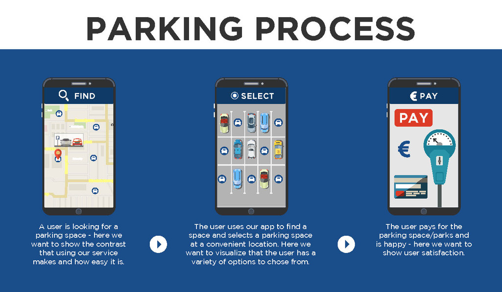 Parking Process Brochures