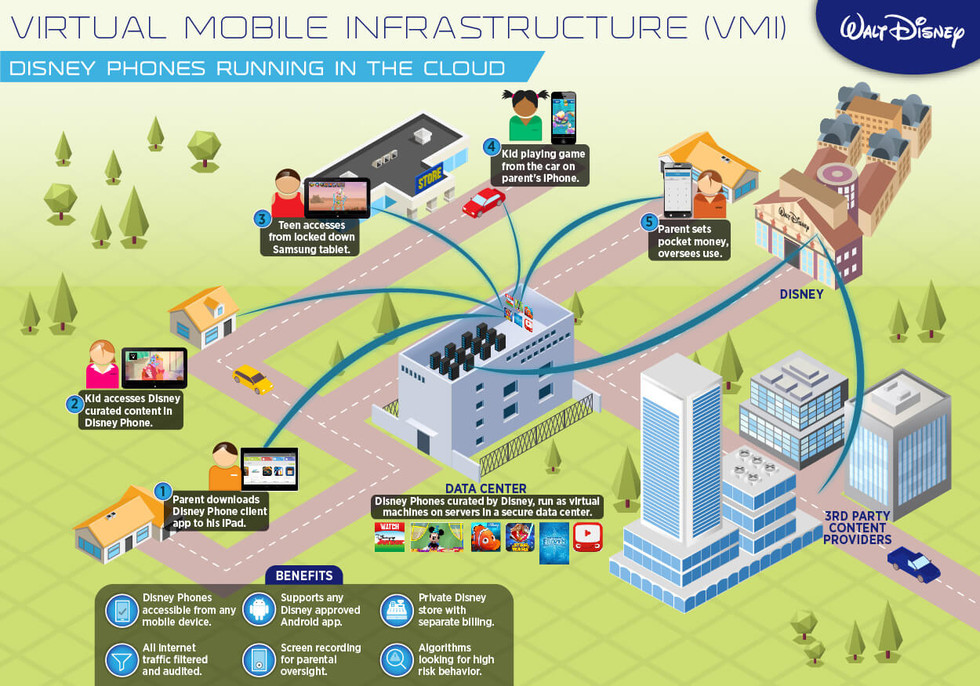 Virtual Mobile Infrastructure (VMI) Disney Phones Running in the Cloud