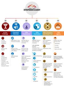 Online Entreprenuer Academy