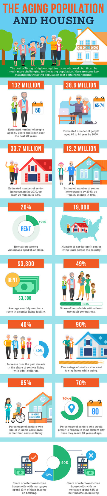 The Aging Population and Housing
