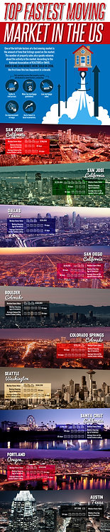 Top Fastest Moving Market in The Us Infographic