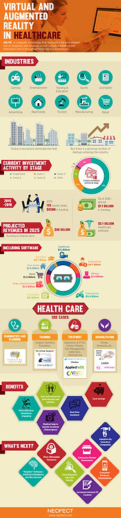 Virtual And Augmented Reality In Healthcare Infographic