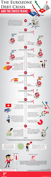 The Eurozone Debt Crisis and The Swiss Infographic