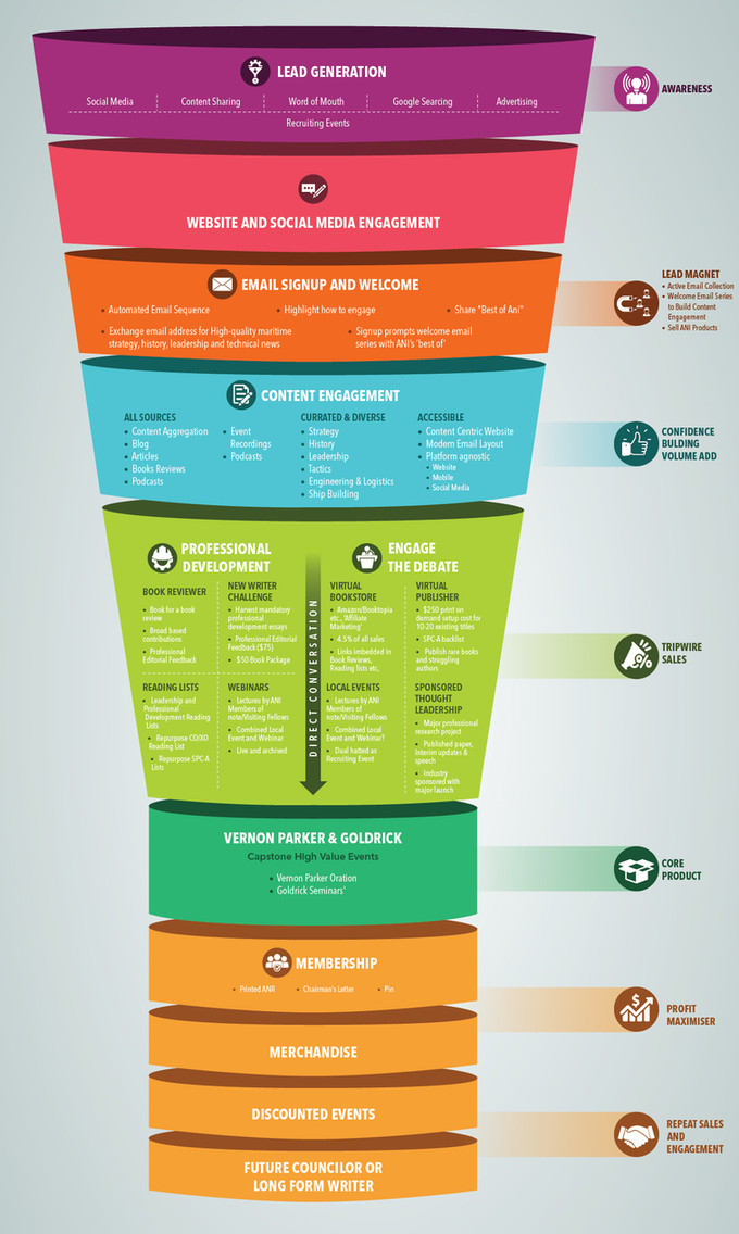 Ecommerce Funnel Infographic