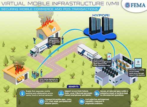 Virtual Mobile Infrastructure (VMI) Infographic